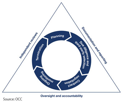 OCC Risk Management Life Cycle for Third Party Risk